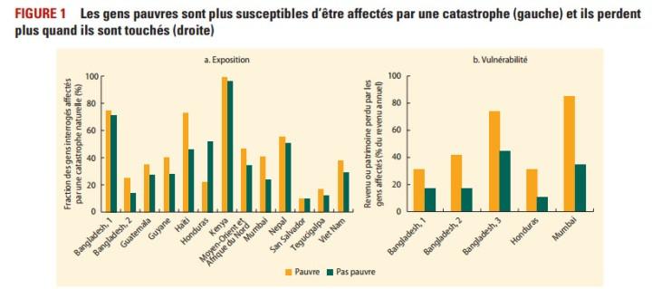 Réchauffement climatique et pauvreté - Interaction - Banque Mondiale Novembre 2015