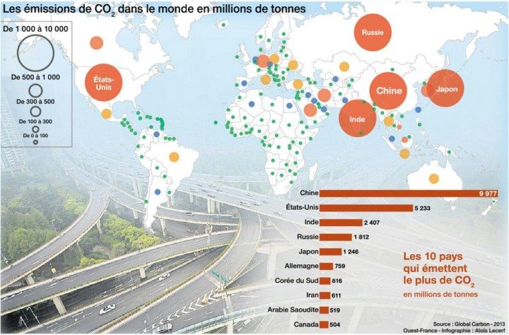 Emissions de CO2 dans le monde en millions de tonnes - Source : Global Carbon 2013