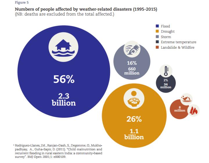 Nombre de personnes étant affectées par des catastrophes ayant un lien avec le climat (1995-2015) Source : Rapport The Human Cost of Weather-Related Disasters 1995-2015