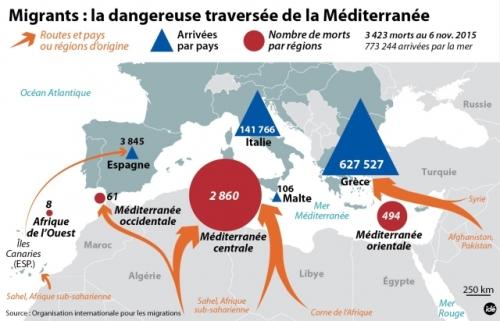 Migrants : la dangereuse traversée de la Méditerranée. Les routes migratoires les plus meurtrières au 6 novembre 2015 © IDÉ