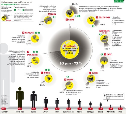 Infographie COP21 : promesses de pollueurs - Courrier International 10/12/2015