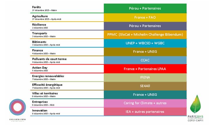 """Organisateurs des événements """"focus"""" thématiques du Plan d'Actions"""