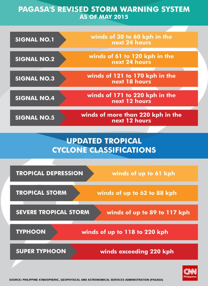 Alertes Typhons et nouveau classement des tempêtes tropicale - Pagasa