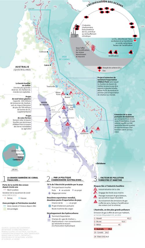 Carte des enjeux politiques - Le Monde -Australie