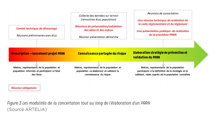 Modalité de concertation pour l'élaboration d'un PRRN