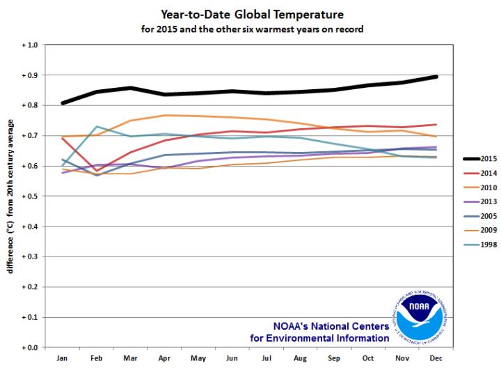 Graphique des températures de l'année 2015 - Source NOAA