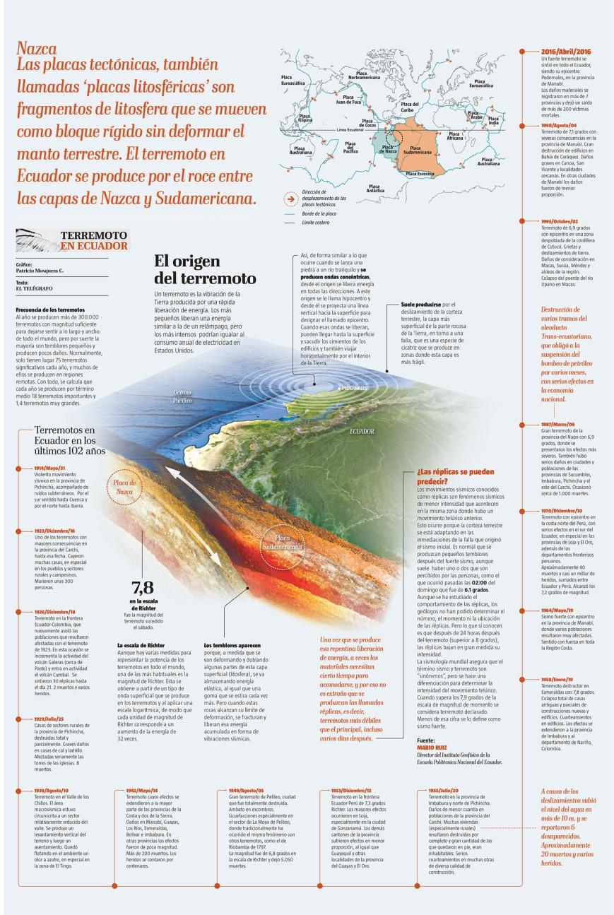 Page spéciale du quotidien El Telegrapho - Seisme Equateur 16 avril 2016