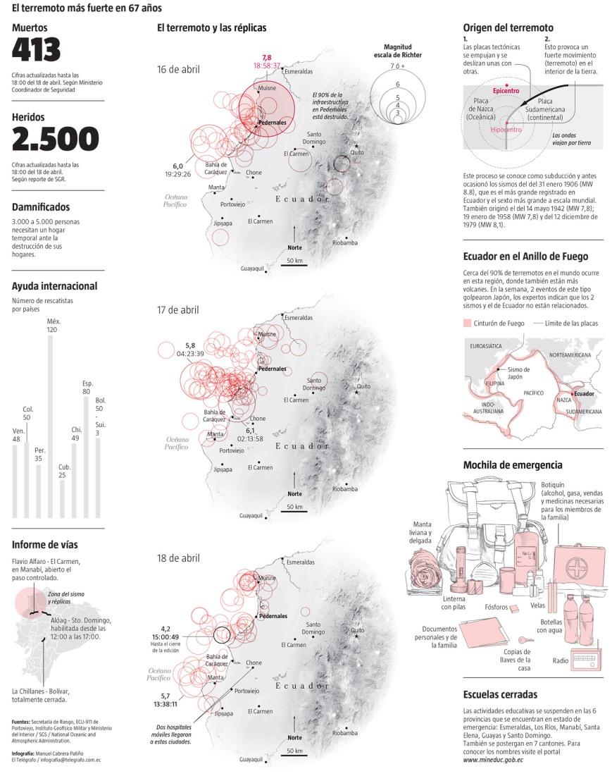Cartes des répliques après le séismes du 16 avril - Source : Ministerio Coordinador de Seguridad