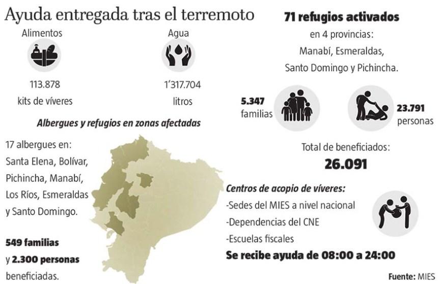Aide humanitaire - El Telegrafo - Infographie - 24/04/2016