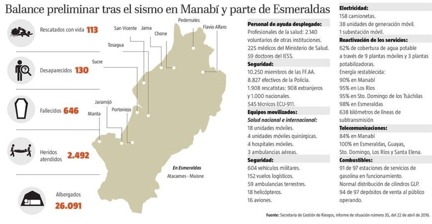 El Telegrafo - Infographie - 24/04/2016
