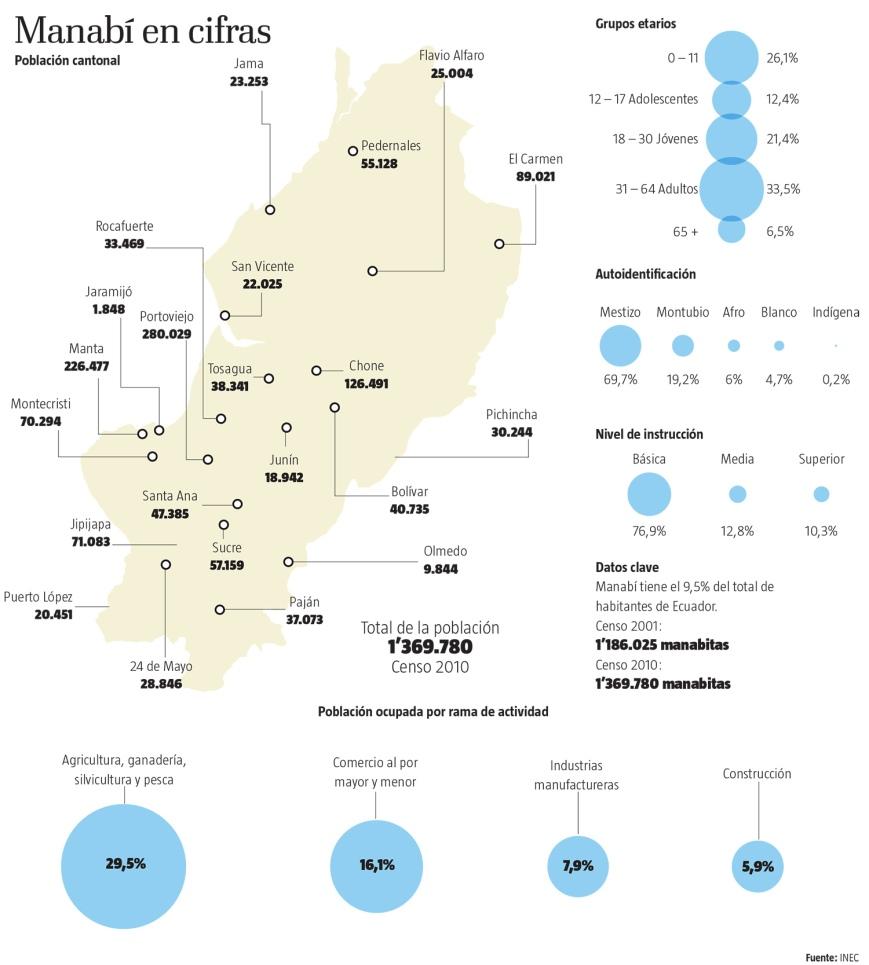 Province de Manabi en chiffres - El Telegrafo