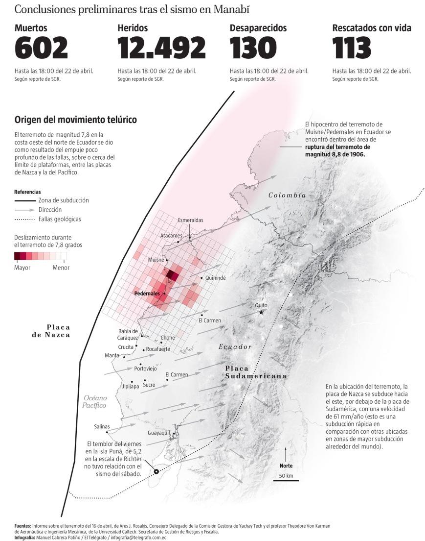 Conclusion préliminaires suite au séisme Manabi (Equateur) - Source : Comision Gestora de Yachay Tech, Universidad Caltech, Secretaria de Gestion de Riesgos y Fiscalia - Infographie El Telegrafo