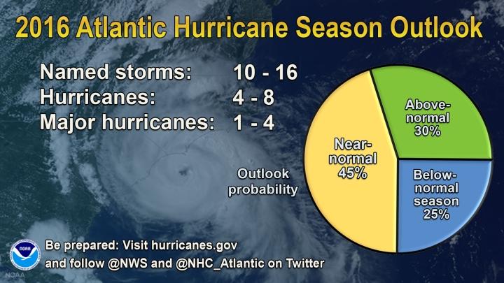 Prévisions NOAA saison cyclonique Atlantique 2016