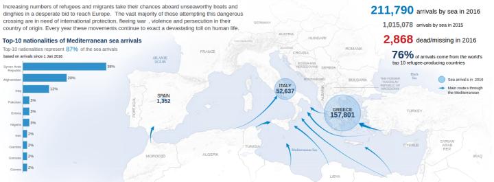 Source : HCR - Information sur la situation d'urgence en méditerranée