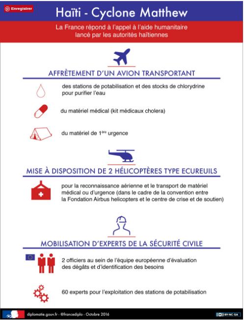 Source : Ministère des Affaire trangères (France)