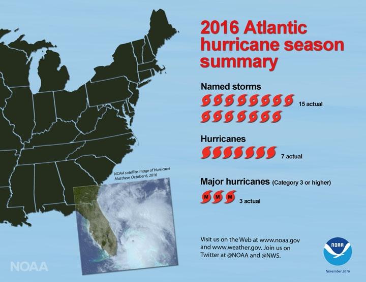 Saison ouragans Atlantique 2016 - communiqué NOAA
