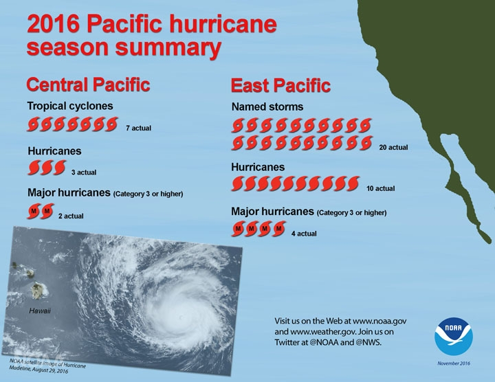 Saison ouragans Pacifique 2016 - communiqué NOAA
