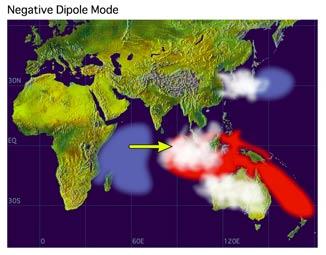 Schéma des anomalies de la SST (en rouge SST se réchauffant ; en bleu se refroidissant) pendant un événement négatif du Dipôle Océan Indien. Les taches blanches indiquent l'activité nuageuse et pluvieuse. La flèche indique la direction du vent.