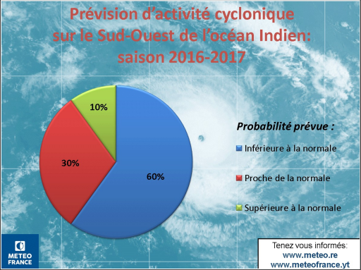 Source : Communiqué de Presse de Météo France