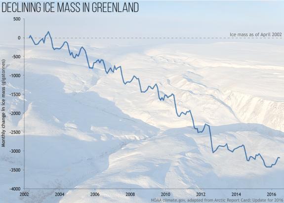 Variation mensuelle de la masse totale (en gigatonnes) de la nappe de glace du Groenland entre avril 2002 et avril 2016, sur la base des données satellitaires GRACE. La couverture glaciaire a perdu en moyenne 268 gigatonnes par an de 2002 à 2016 - Source : *Graphique de NOAA ClimateGraphique de NOAA Climate.gov adapté de la figure 3.4 dans le bulletin de l'Arctique 2016. * Photo d'arrière-plan prise d'un avion P3-Orion de la NASA.