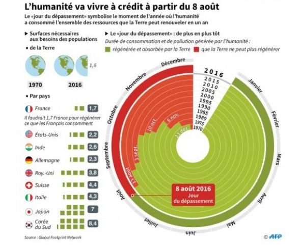 Source : Sciences et Avenir