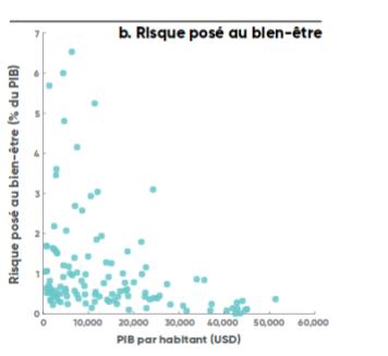 Risque posé au bien-être - Source : Estimations de la Banque mondiale