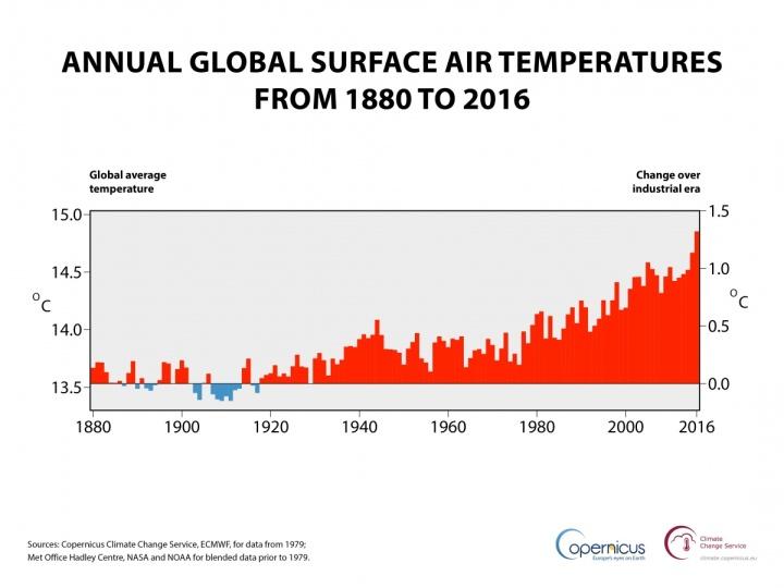 Sources: Copernicus Climate Change Service, ECMWF, pour les données depuis 1979; Met Office Hadley Center, NASA et NOAA pour les données avant 1979. (Crédit: ECMWF, Copernicus Climate Change Service)